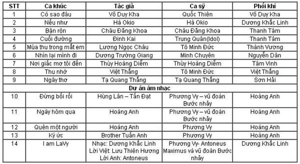 Bài hat Việt tháng 10-2012 Liveshow 4