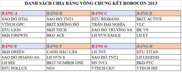 Vòng chung kết Robocon Việt Nam 2013 danh sach bang dau